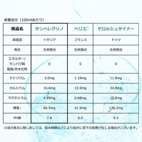 炭酸水 サンペレグリノ スパークリング・ナチュラルミネラルウォーター 500ml 24本