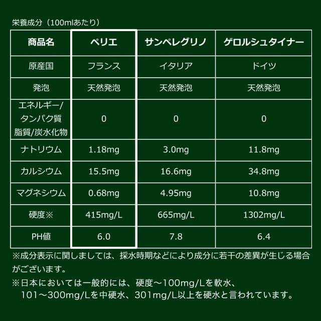 炭酸水 ペリエ プレーン スパークリング・ナチュラルミネラルウォーター 330ml 72本【他商品と同時購入不可】